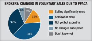 Brokers changes in sales graph